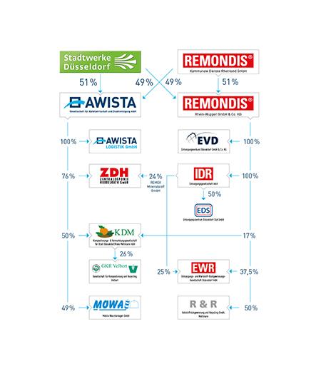 Darstellung des Unternehmensverbundes